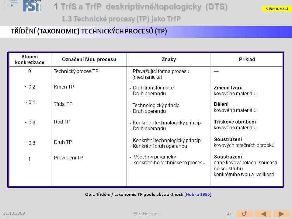 Obr.: Třídění / taxonomie TP podle abstraktnosti [Hubka 1995]